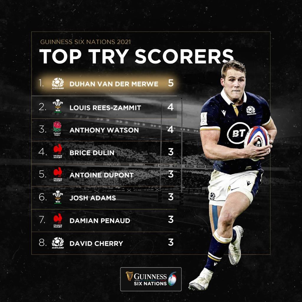 Top try scorers Van der Merwe